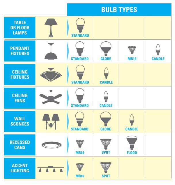 For Led Bulb Brightness Look Lumens Not Watts Indicate The Amount Of Light Ouput Use This Chart To Help Determine How Many You Need